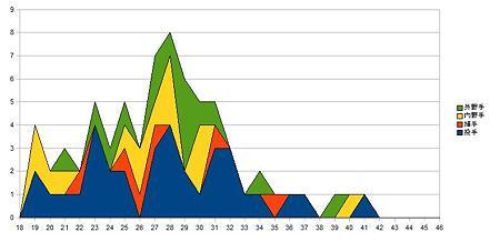 セリーグ選手年齢分布_5carp
