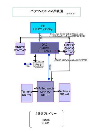 パソコンのaudio系統図-1
